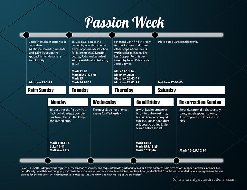 Passion Week Timeline