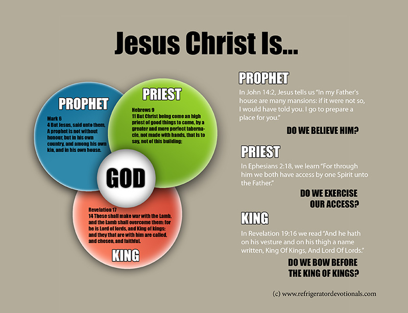 Jesus Christ is prophet, priest and King